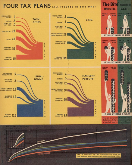 Infographic from Fortune Magazine, August 1944